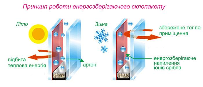 Принцип роботи енергозберігаючого склопакету