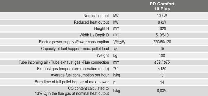 Технічні характеристики каміну BURNiT PD Comfort 10 Plus