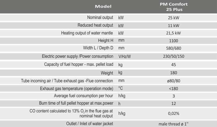 Технічні характеристики каміна BURNiT PM Comfort 25 Plus
