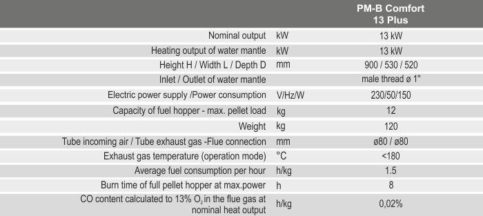 Технічні характеристики каміна BURNiT PM-B Comfort 13 Plus