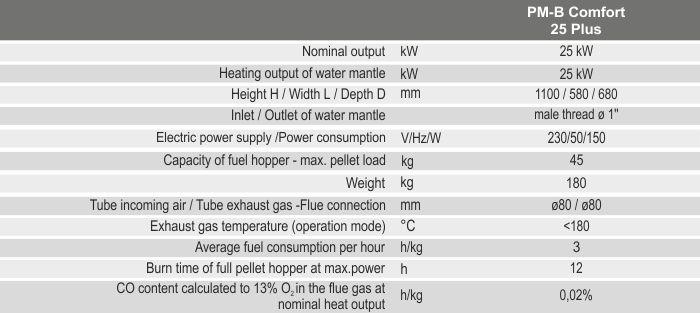 Технічні характеристики каміна BURNiT PM-B Comfort 25 Plus