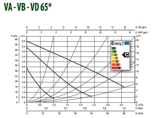 Гідравлічні характеристики насоса DAB VA 65/180