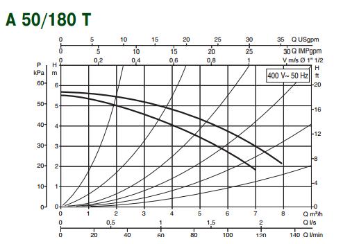 Гідравлічні характеристики насоса DAB A 50/180 T