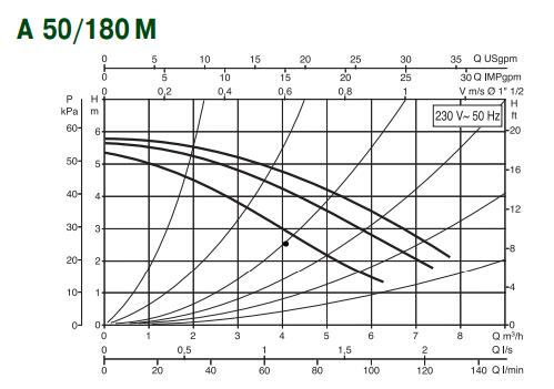Гідравлічні характеристики насоса DAB A 50/180 M